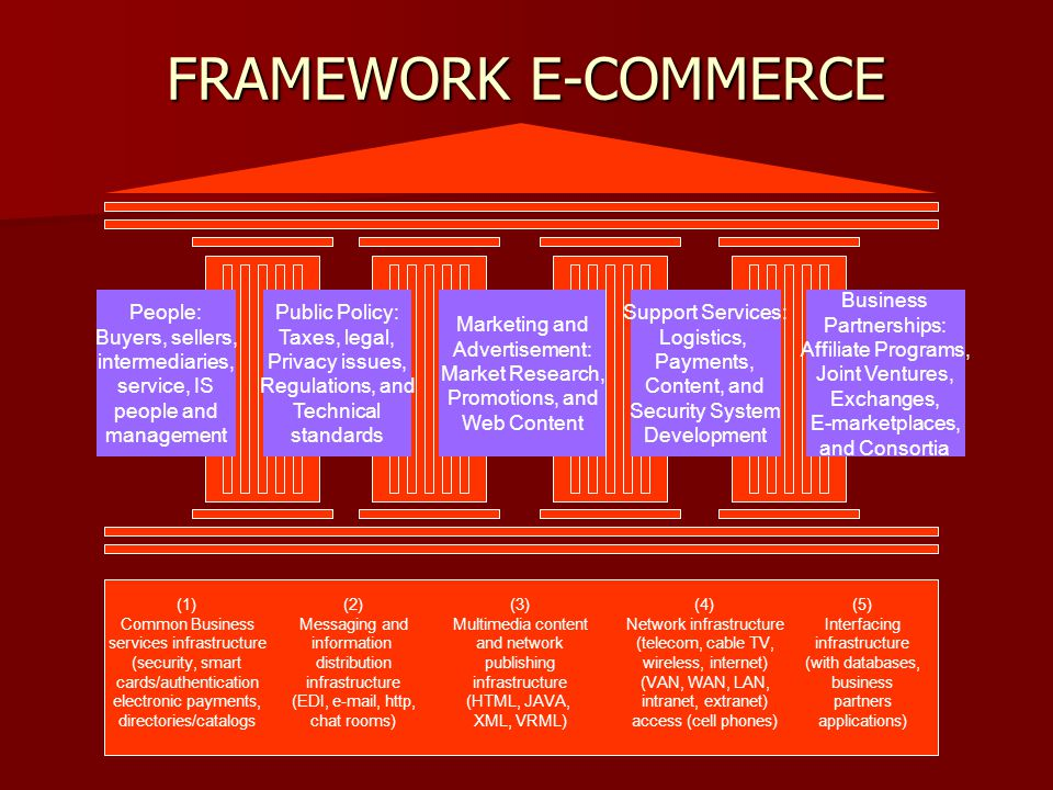 FRAMEWORK E-COMMERCE People: Buyers, sellers, intermediaries,