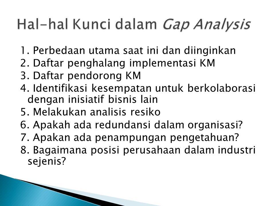 Hal-hal Kunci dalam Gap Analysis