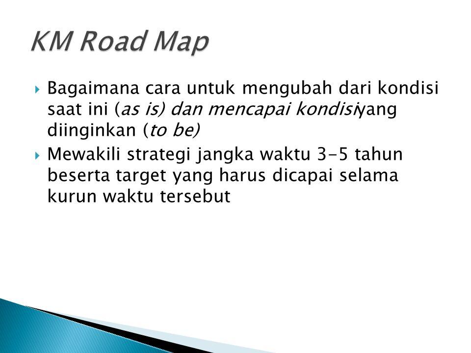 KM Road Map Bagaimana cara untuk mengubah dari kondisi saat ini (as is) dan mencapai kondisiyang diinginkan (to be)