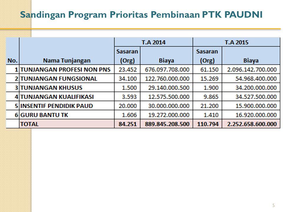 Sandingan Program Prioritas Pembinaan PTK PAUDNI