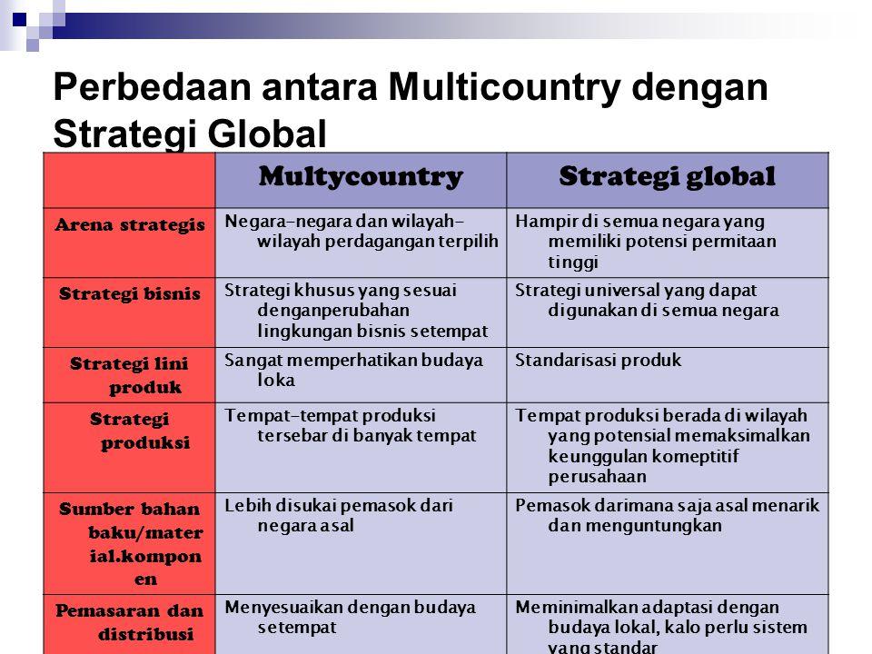 Perbedaan antara Multicountry dengan Strategi Global