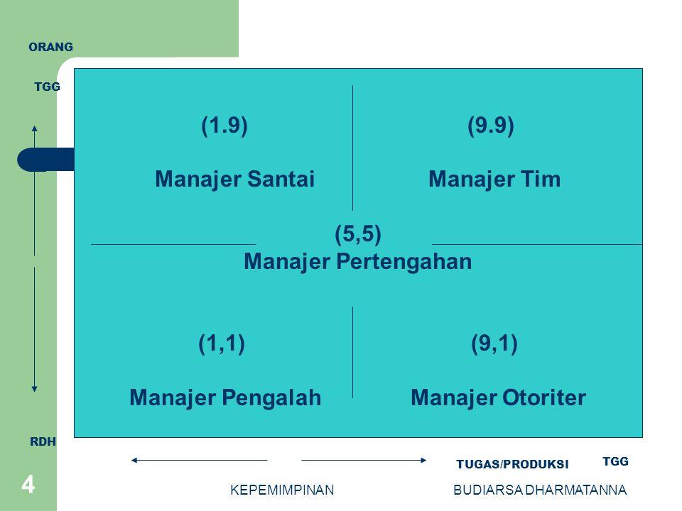Manajer Santai Manajer Tim Manajer Pengalah Manajer Otoriter