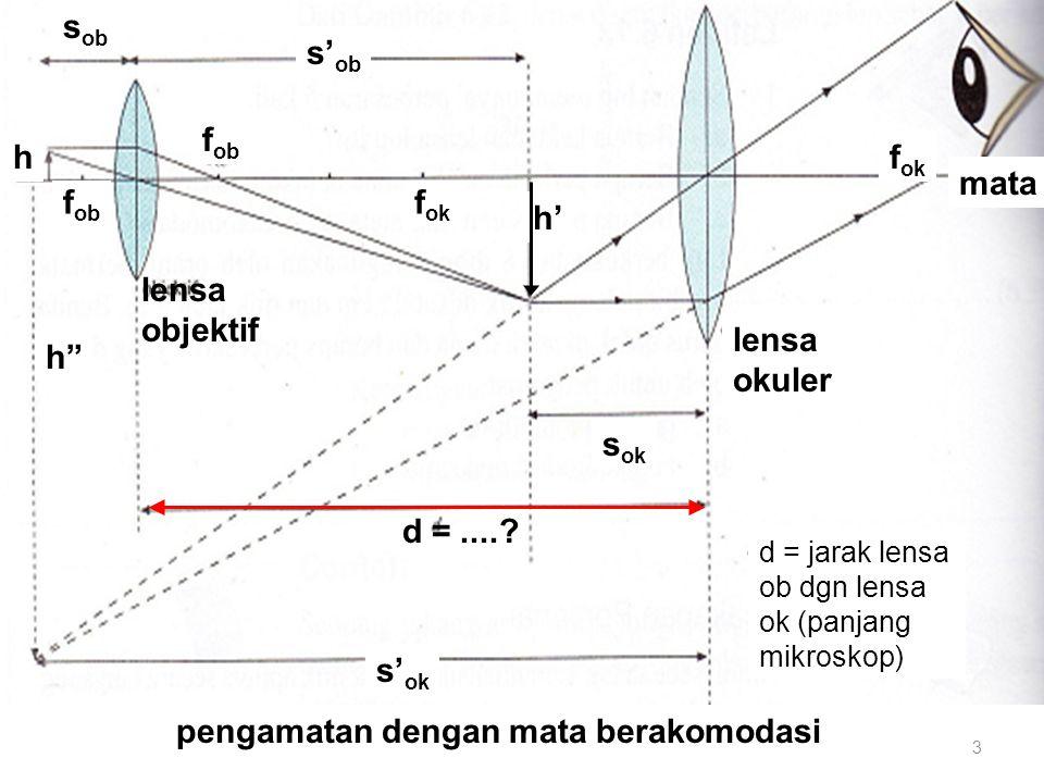 pengamatan dengan mata berakomodasi h mata h s'ob