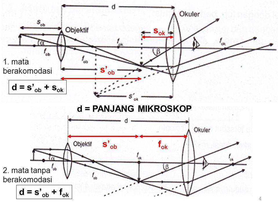 sok s'ob d = s'ob + sok d = PANJANG MIKROSKOP s'ob fok d = s'ob + fok