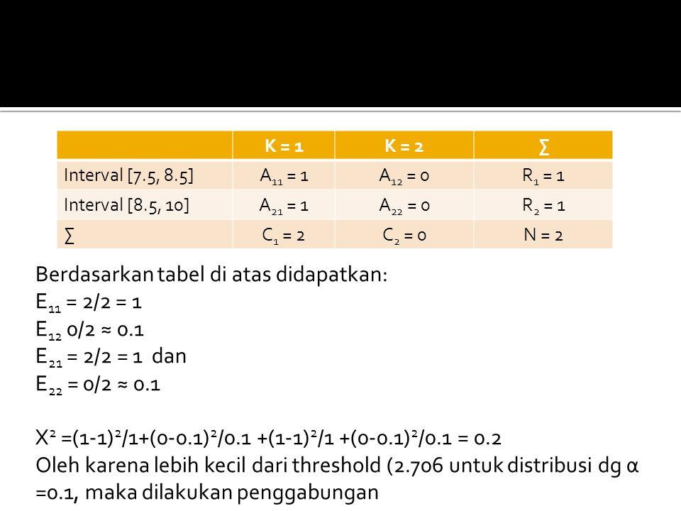 Berdasarkan tabel di atas didapatkan: E11 = 2/2 = 1 E12 0/2 ≈ 0.1
