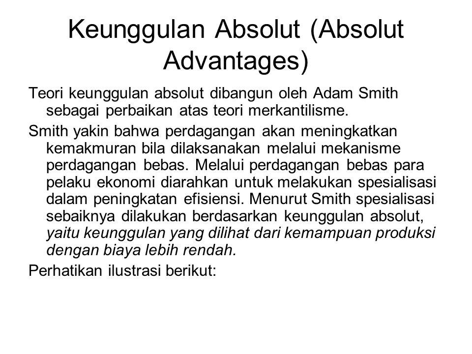 Keunggulan Absolut (Absolut Advantages)