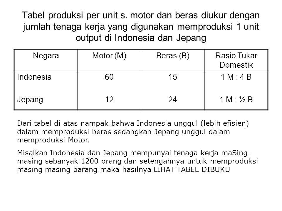 Tabel produksi per unit s