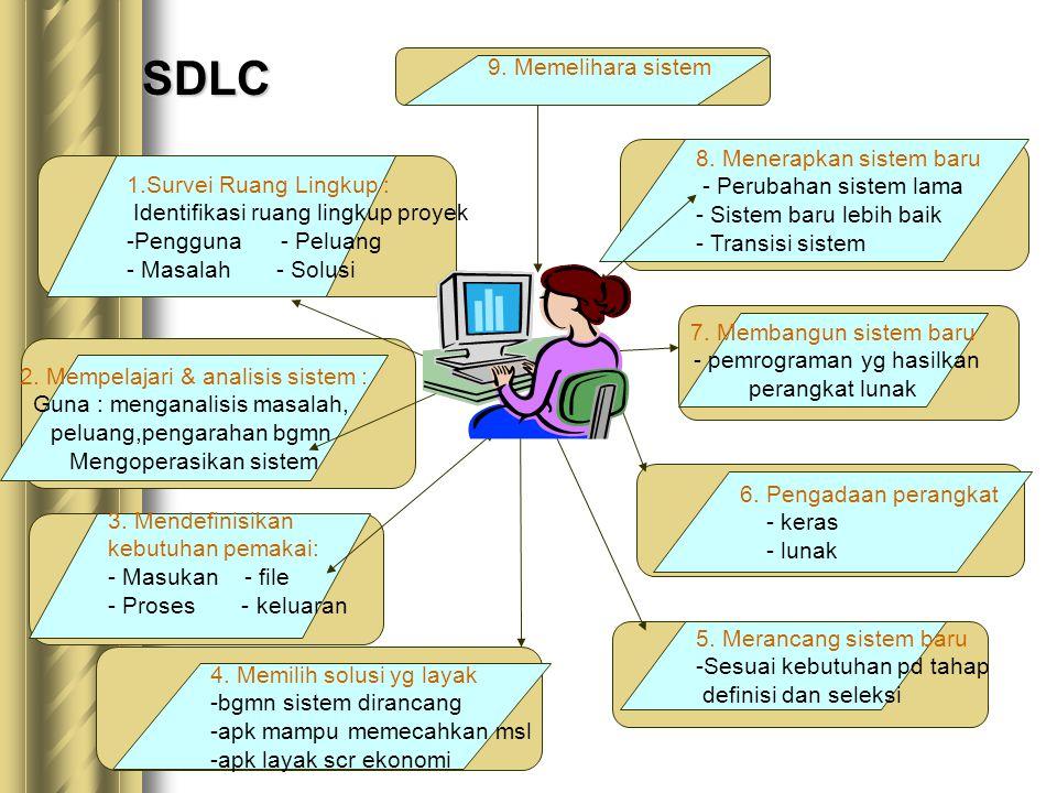 SDLC 9. Memelihara sistem 8. Menerapkan sistem baru