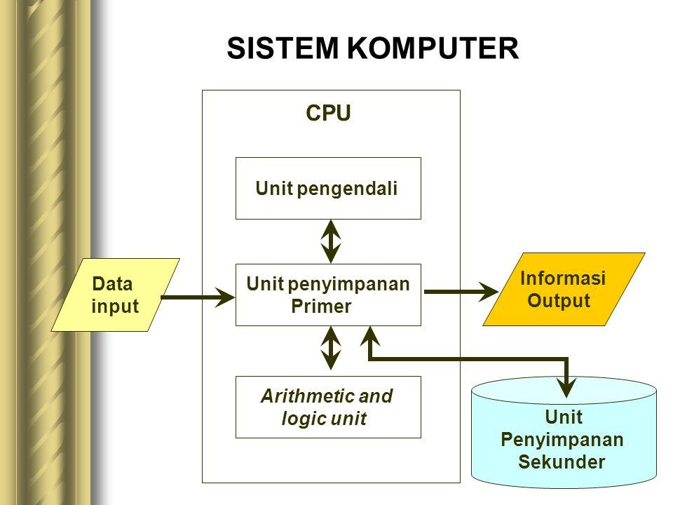 SISTEM KOMPUTER CPU Unit pengendali Informasi Data Unit penyimpanan