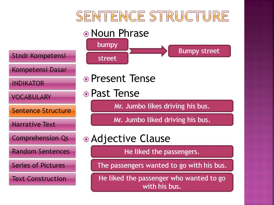 SENTENCE STRUCTURE Noun Phrase Present Tense Past Tense