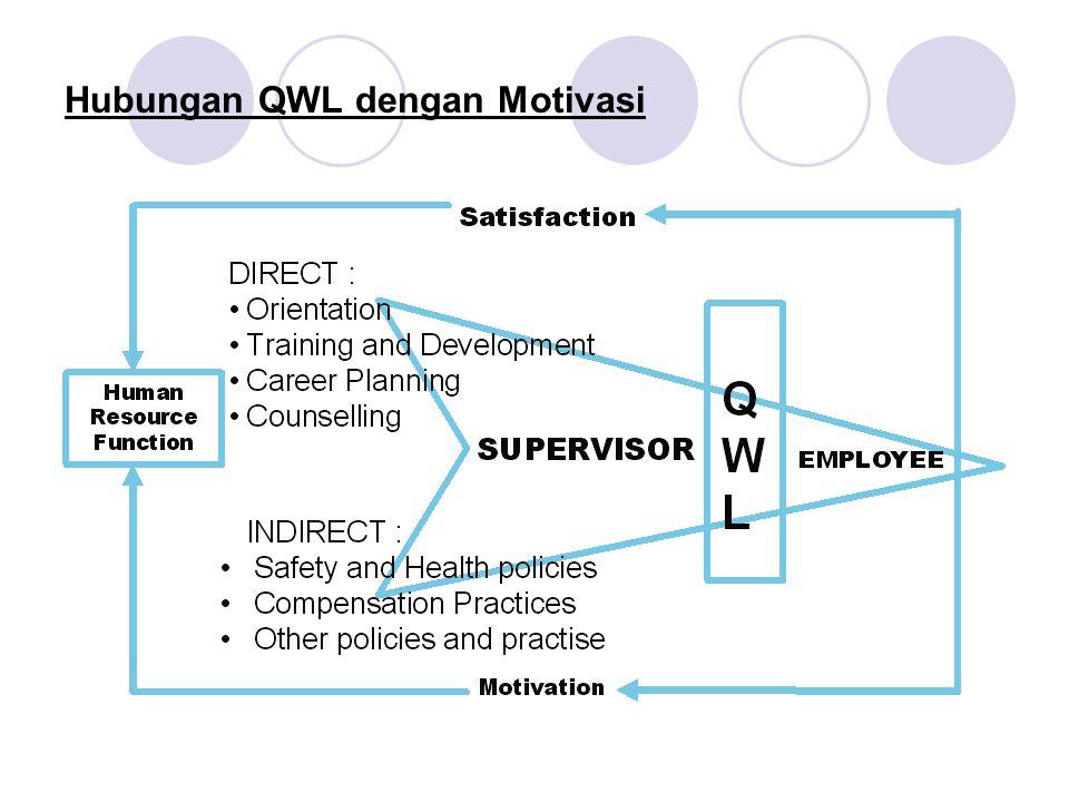 Hubungan QWL dengan Motivasi