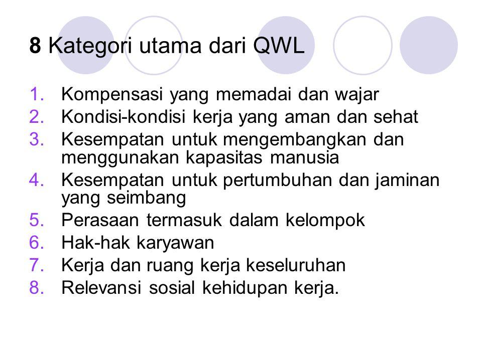8 Kategori utama dari QWL