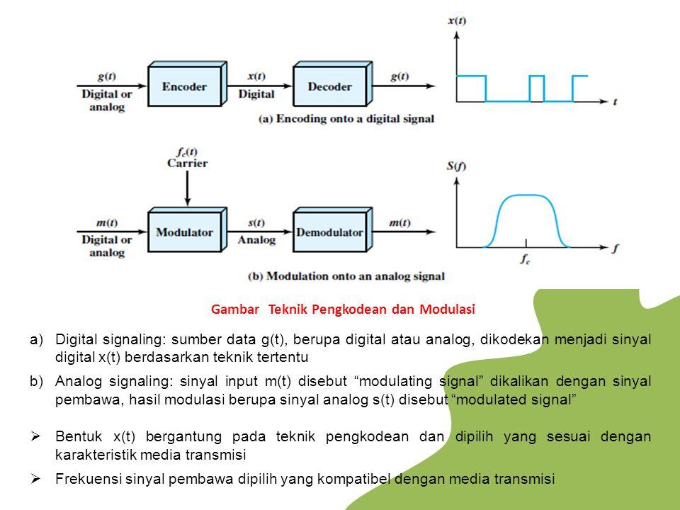 Gambar Teknik Pengkodean dan Modulasi