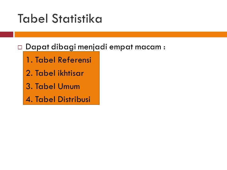 Tabel Statistika Dapat dibagi menjadi empat macam : 1. Tabel Referensi