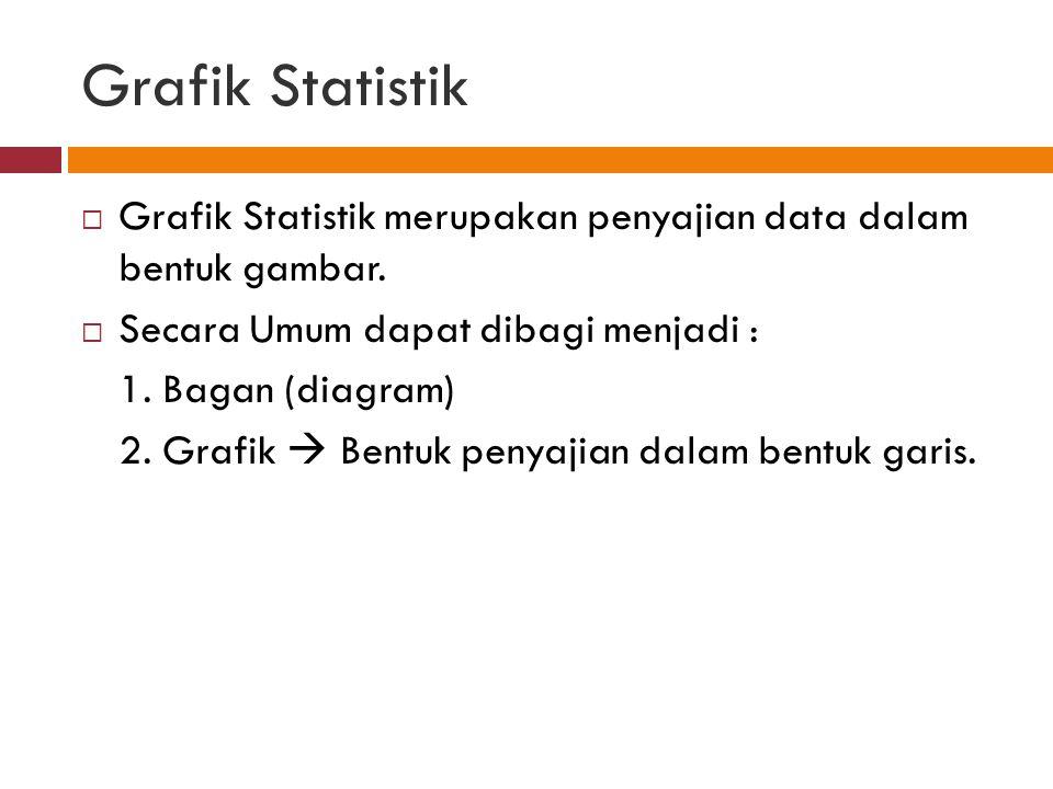 Grafik Statistik Grafik Statistik merupakan penyajian data dalam bentuk gambar. Secara Umum dapat dibagi menjadi :