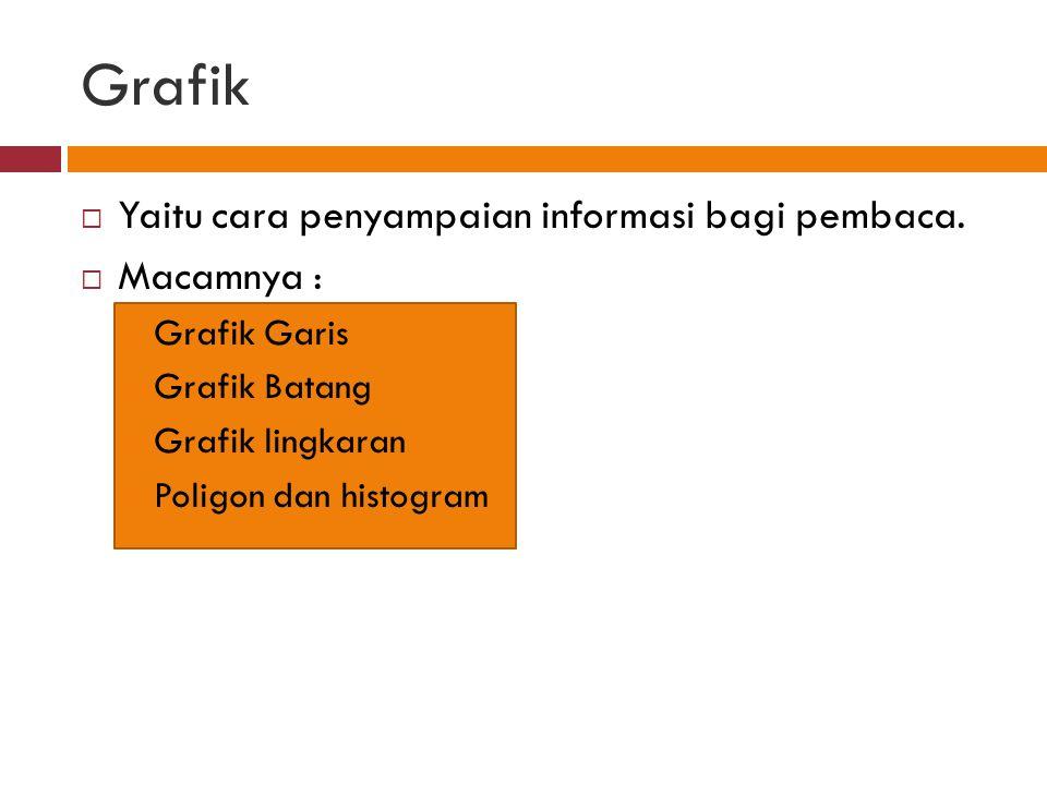 Grafik Yaitu cara penyampaian informasi bagi pembaca. Macamnya :