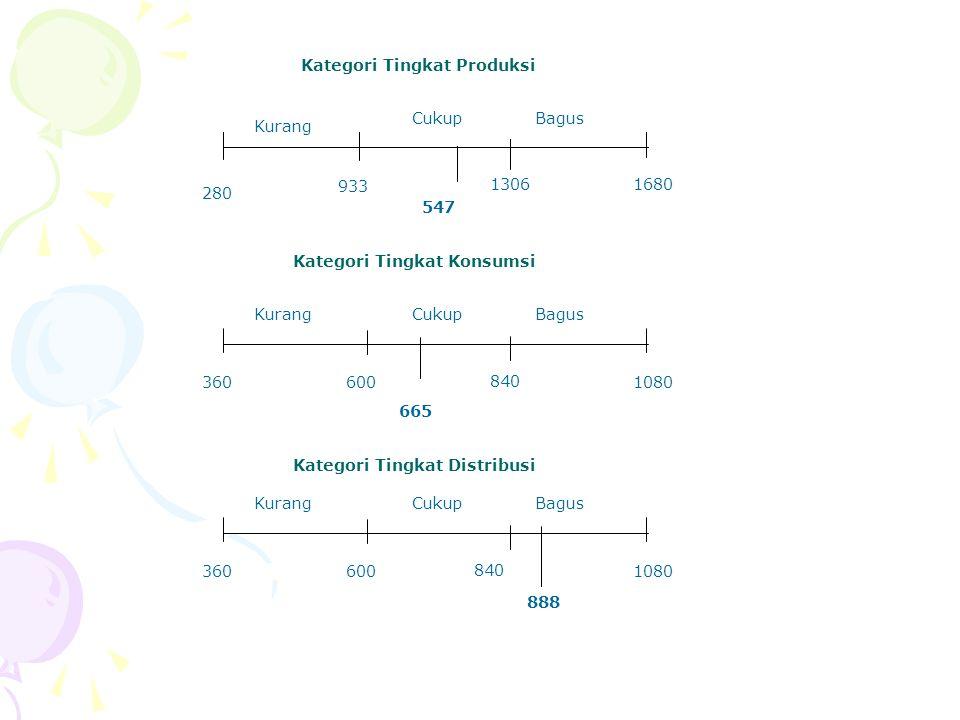 Kategori Tingkat Produksi
