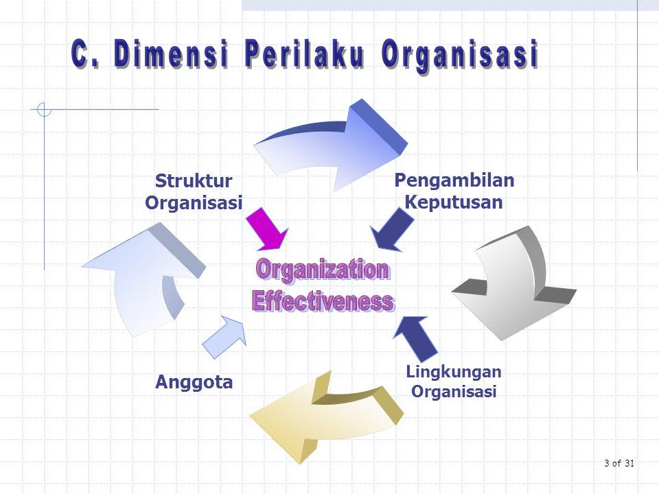C. Dimensi Perilaku Organisasi