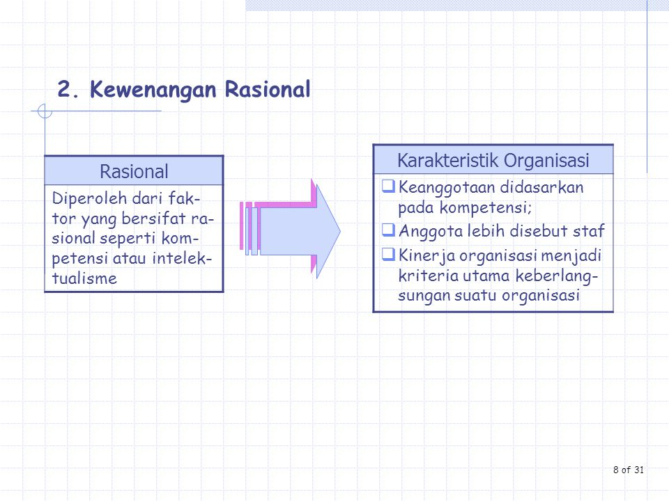 Karakteristik Organisasi