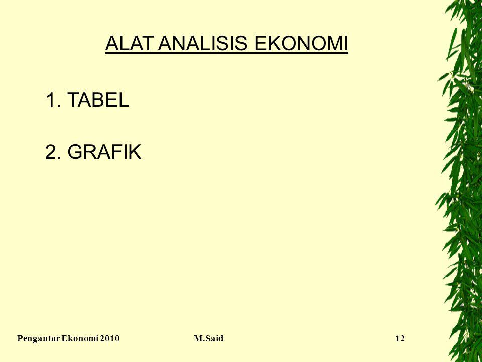 ALAT ANALISIS EKONOMI 1. TABEL 2. GRAFIK Pengantar Ekonomi 2010 M.Said