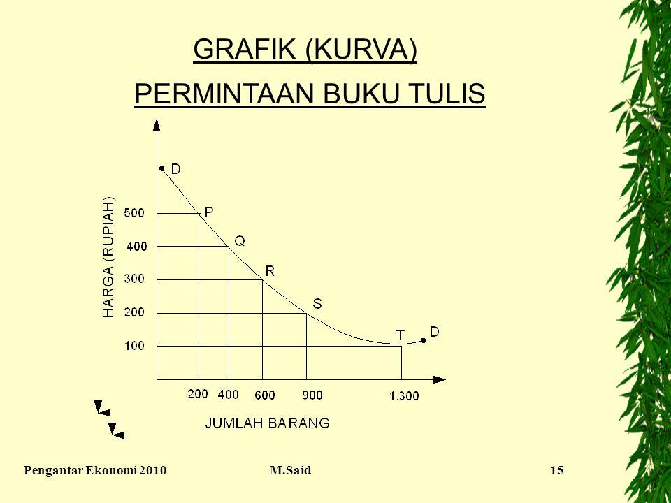 GRAFIK (KURVA) PERMINTAAN BUKU TULIS Pengantar Ekonomi 2010 M.Said
