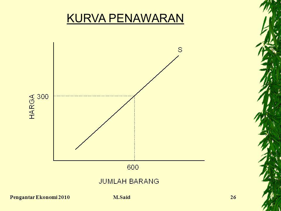 KURVA PENAWARAN Pengantar Ekonomi 2010 M.Said