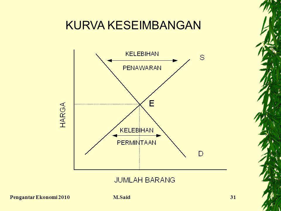 KURVA KESEIMBANGAN Pengantar Ekonomi 2010 M.Said