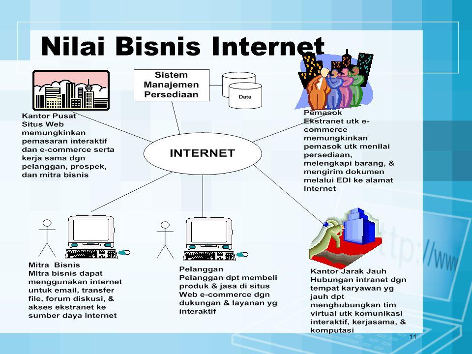 Nilai Bisnis Internet