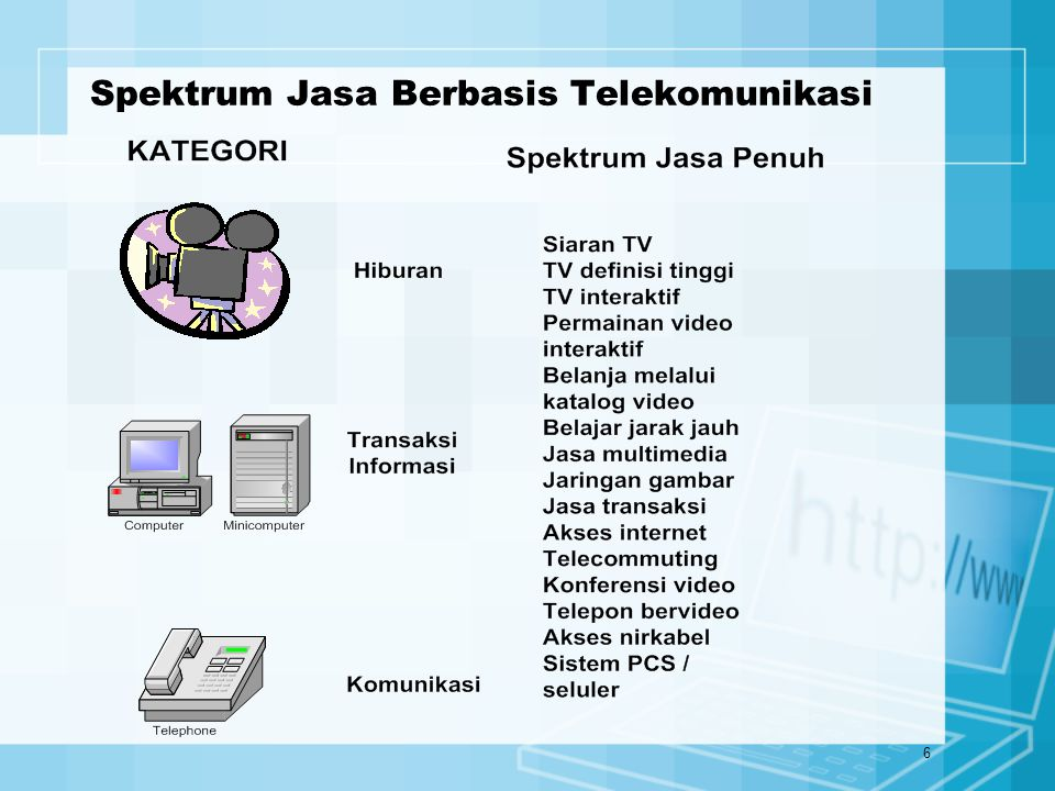 Spektrum Jasa Berbasis Telekomunikasi