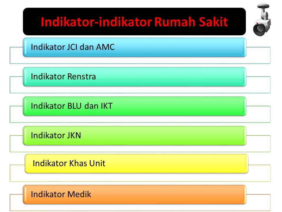 Indikator-indikator Rumah Sakit
