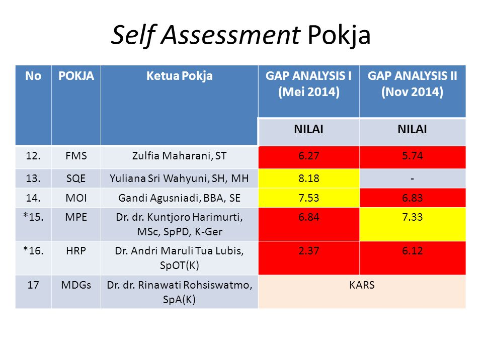 Self Assessment Pokja No POKJA Ketua Pokja GAP ANALYSIS I (Mei 2014)