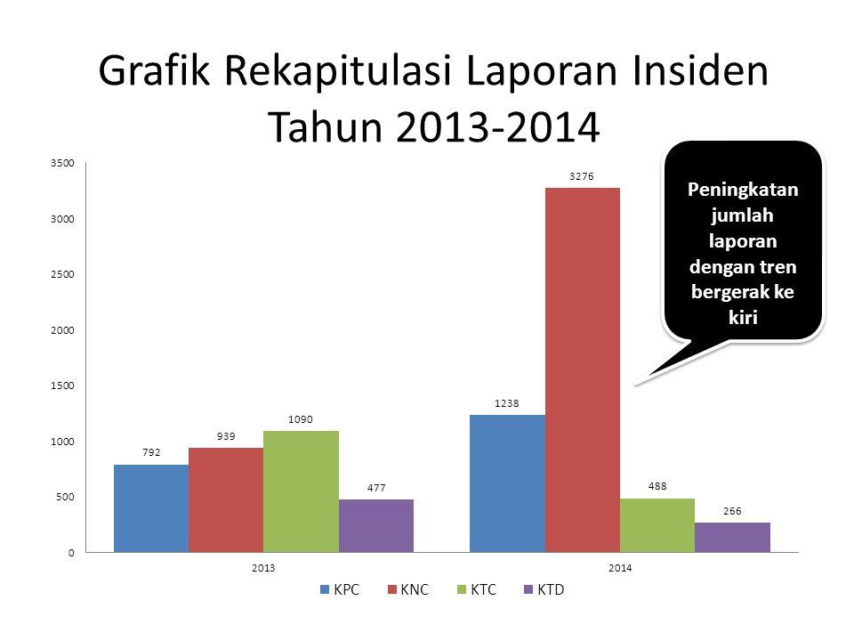 Grafik Rekapitulasi Laporan Insiden Tahun 2013-2014
