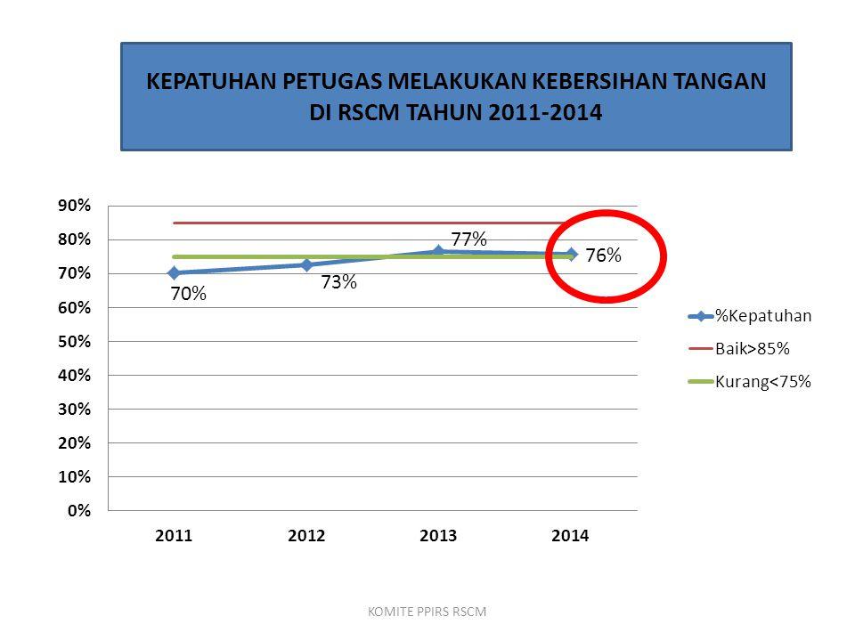 KEPATUHAN PETUGAS MELAKUKAN KEBERSIHAN TANGAN DI RSCM TAHUN 2011-2014