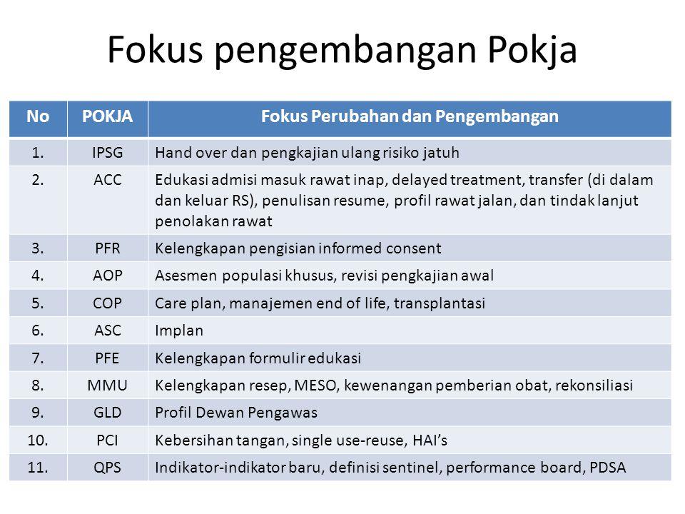 Fokus pengembangan Pokja