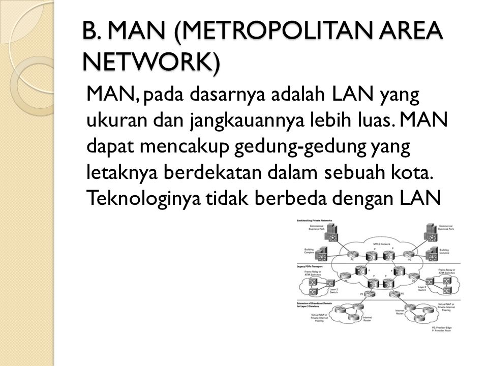 B. MAN (METROPOLITAN AREA NETWORK)