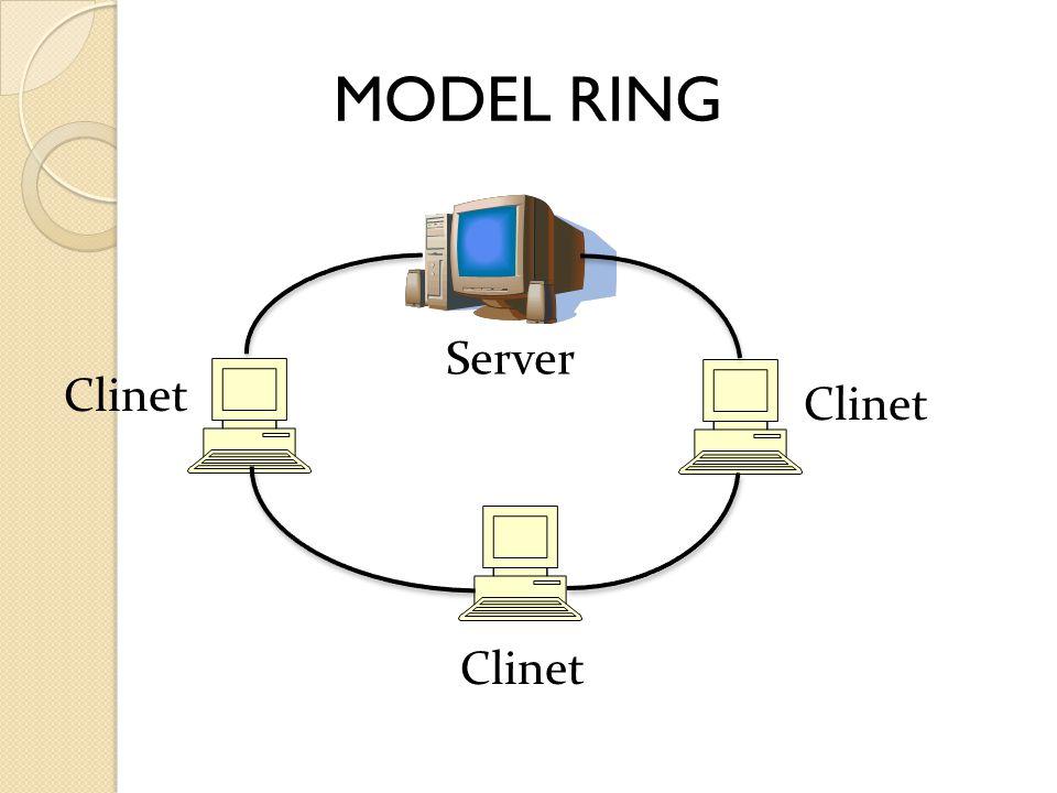 MODEL RING Server Clinet Clinet Clinet