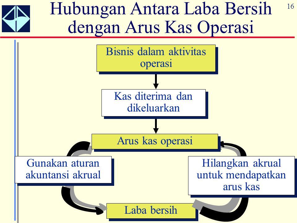 Hubungan Antara Laba Bersih dengan Arus Kas Operasi