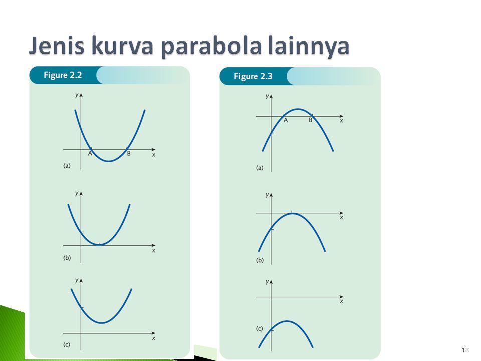 Jenis kurva parabola lainnya