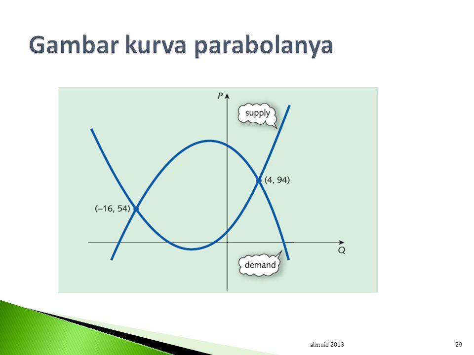 Gambar kurva parabolanya