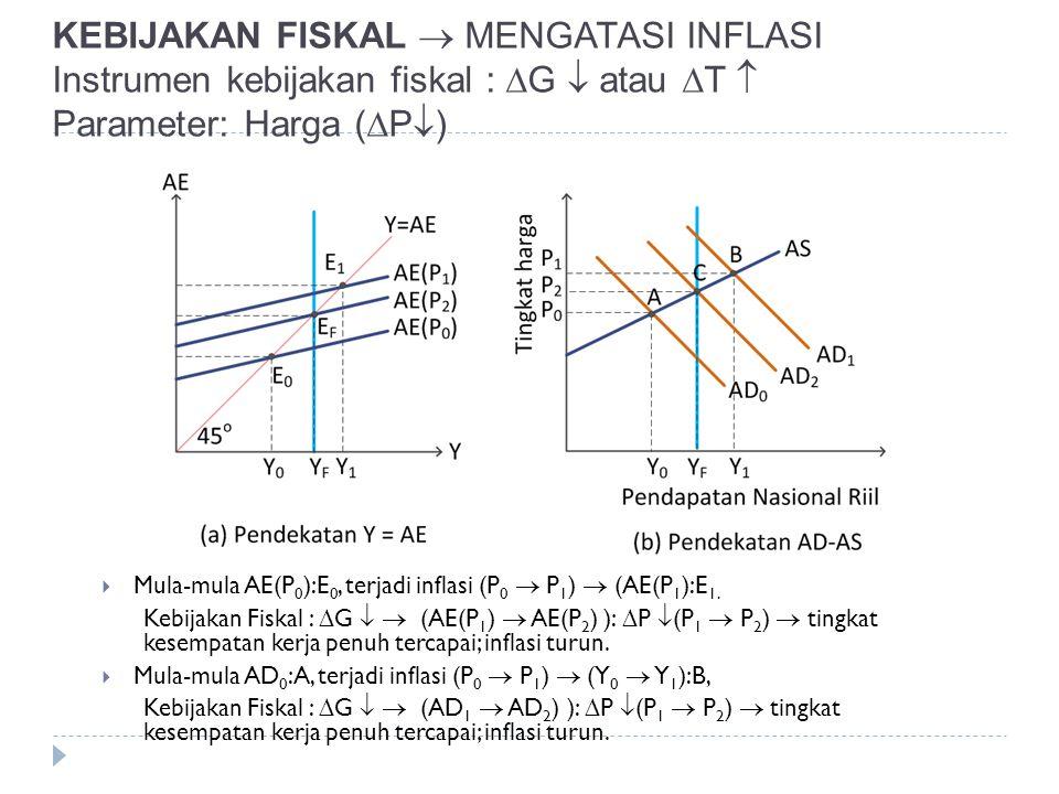 KEBIJAKAN FISKAL  MENGATASI INFLASI Instrumen kebijakan fiskal : G  atau T  Parameter: Harga (P)