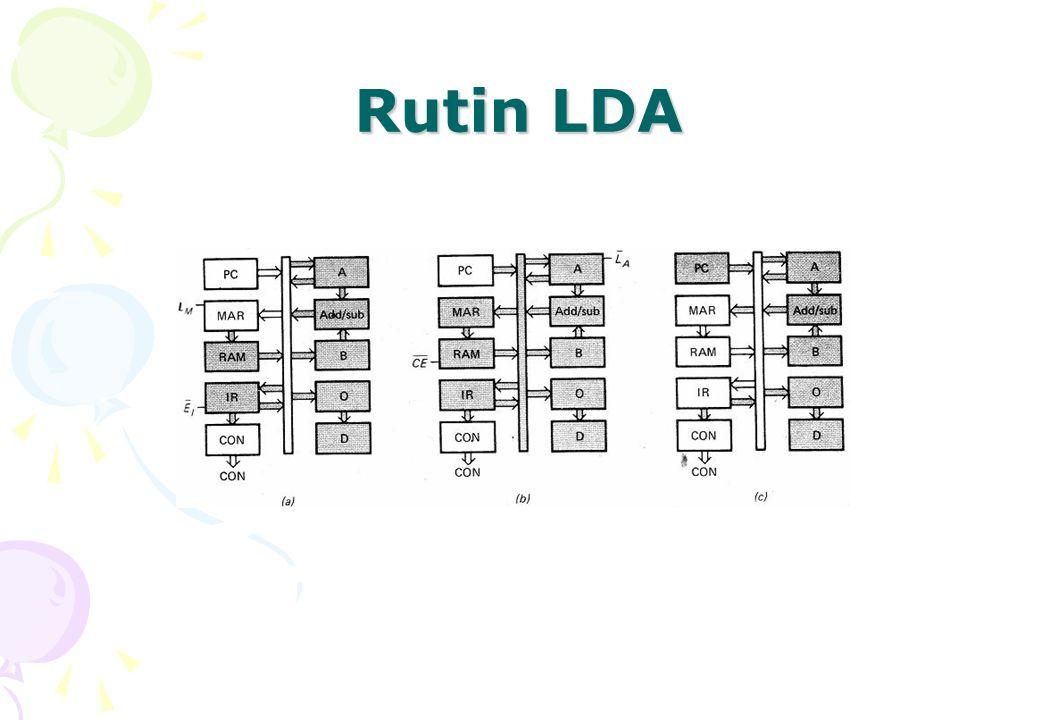 Rutin LDA