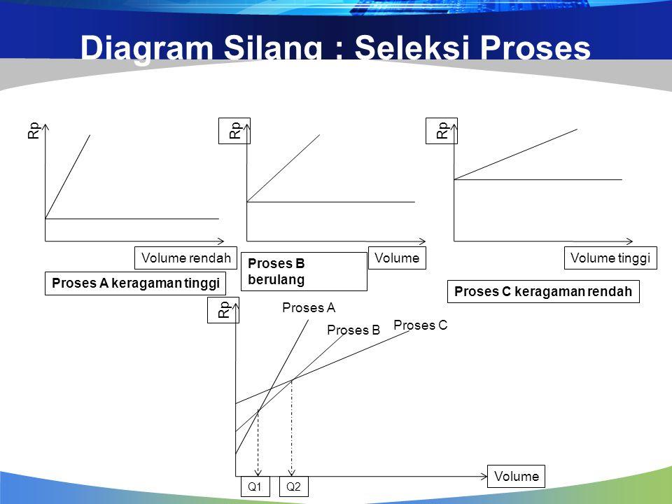 Diagram Silang : Seleksi Proses