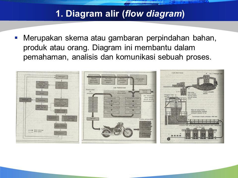 1. Diagram alir (flow diagram)