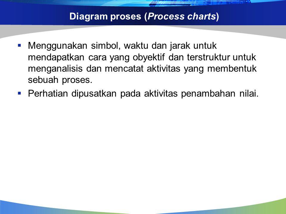 Diagram proses (Process charts)