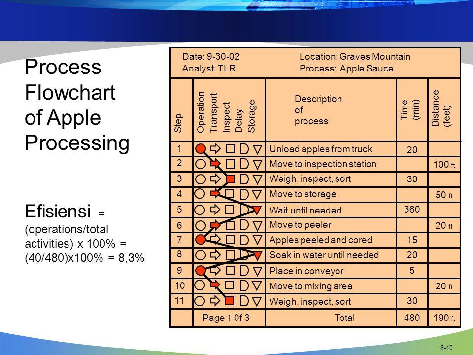 Process Flowchart of Apple Processing Efisiensi =