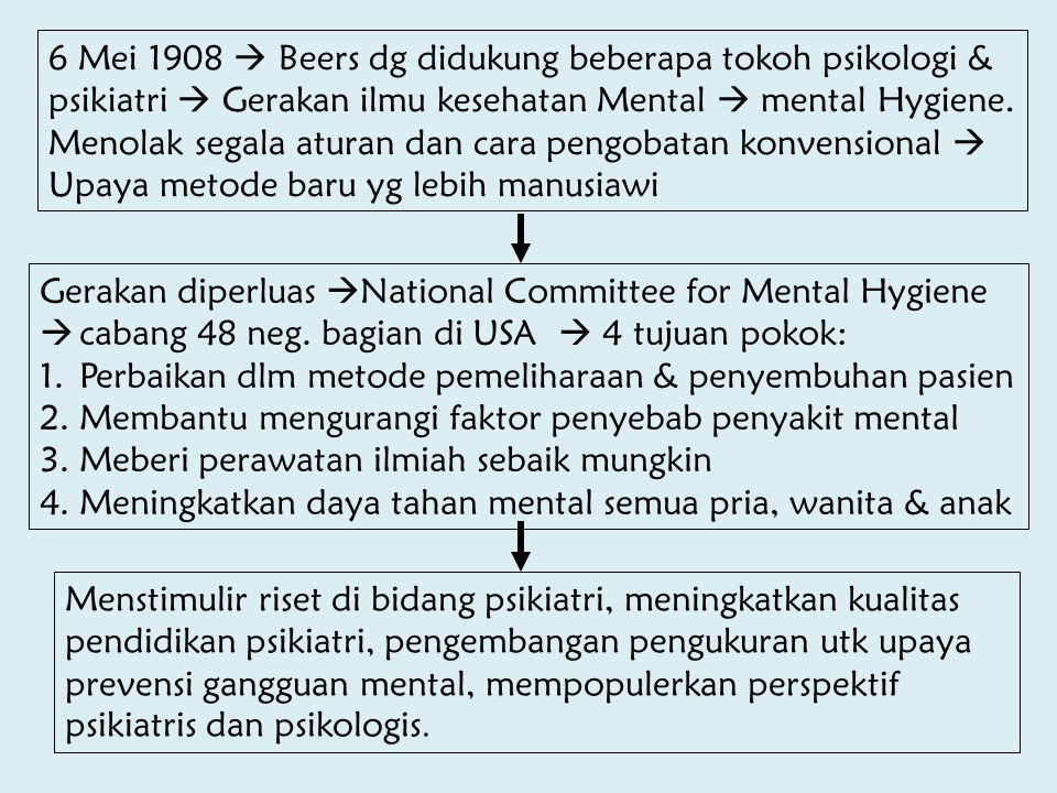6 Mei 1908  Beers dg didukung beberapa tokoh psikologi &