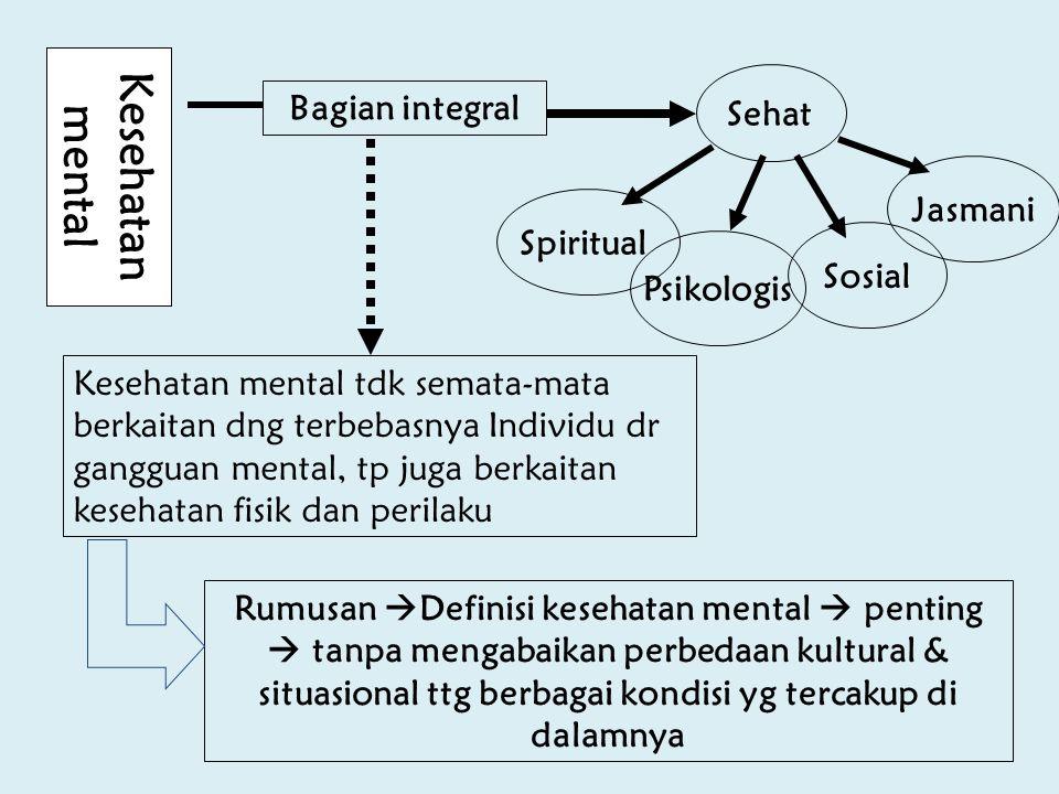 Kesehatan mental Sehat Bagian integral Jasmani Spiritual Sosial