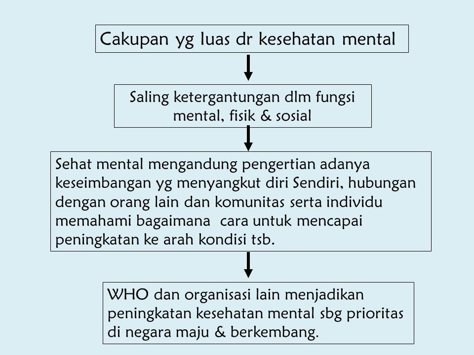 Saling ketergantungan dlm fungsi mental, fisik & sosial
