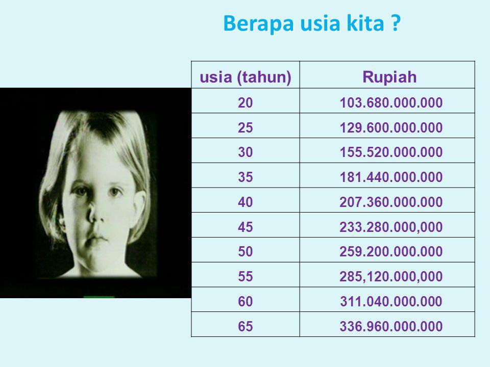 Berapa usia kita usia (tahun) Rupiah 20 103.680.000.000 25