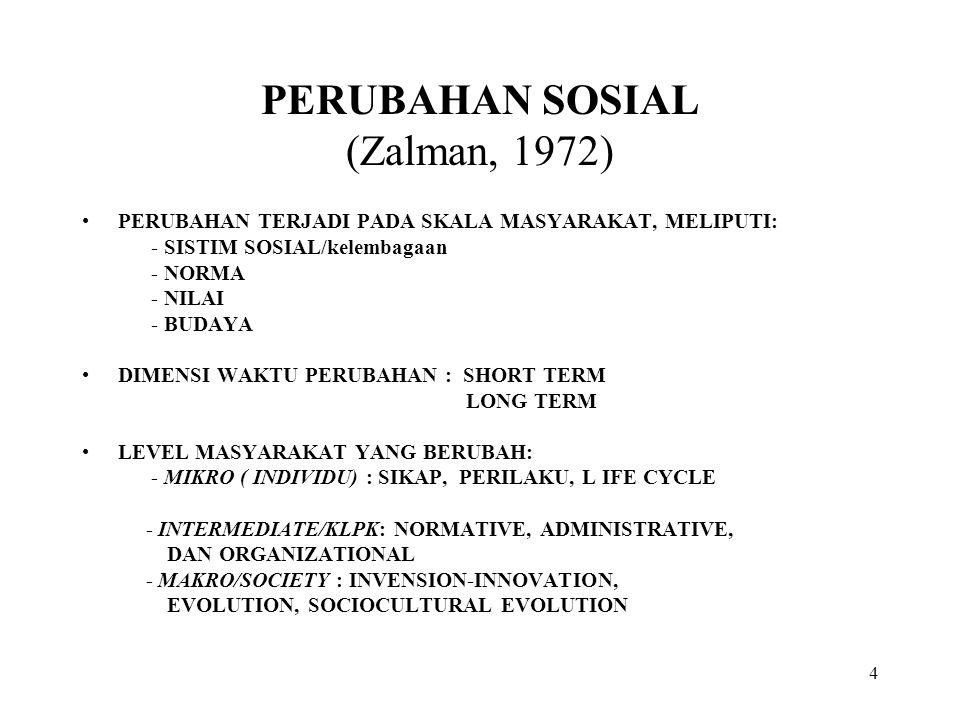 PERUBAHAN SOSIAL (Zalman, 1972)